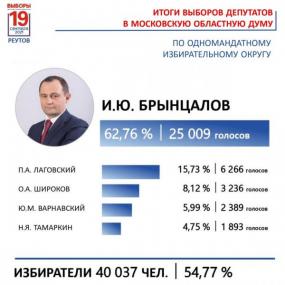 Результаты Игоря Брынцалова